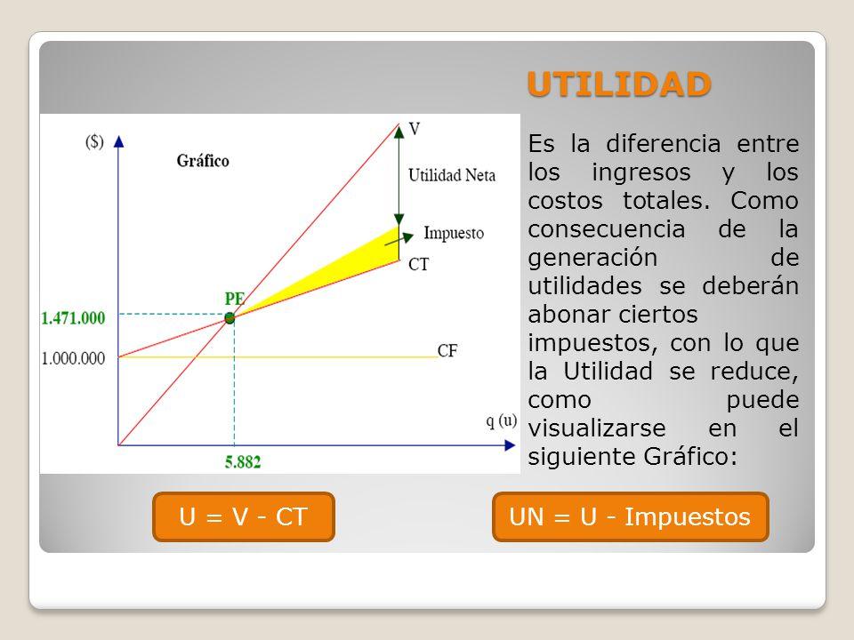 UTILIDAD Es la diferencia entre los ingresos y los costos totales. Como consecuencia de la generación de utilidades se deberán abonar ciertos.