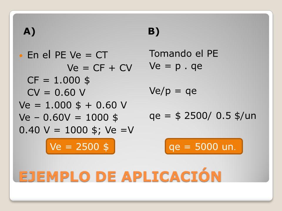 EJEMPLO DE APLICACIÓN A) B) En el PE Ve = CT Ve = CF + CV CF = 1.000 $