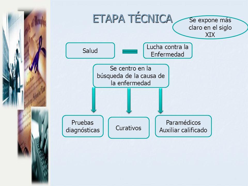 ETAPA TÉCNICA Se expone más claro en el siglo XIX Salud