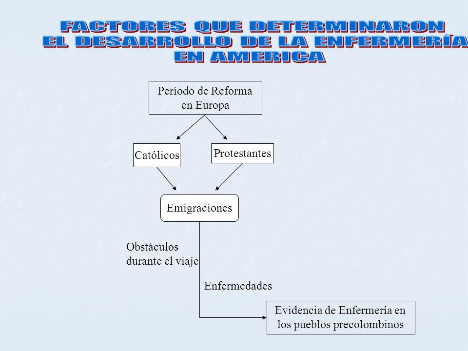 FACTORES QUE DETERMINARON EL DESARROLLO DE LA ENFERMERÍA EN AMERICA