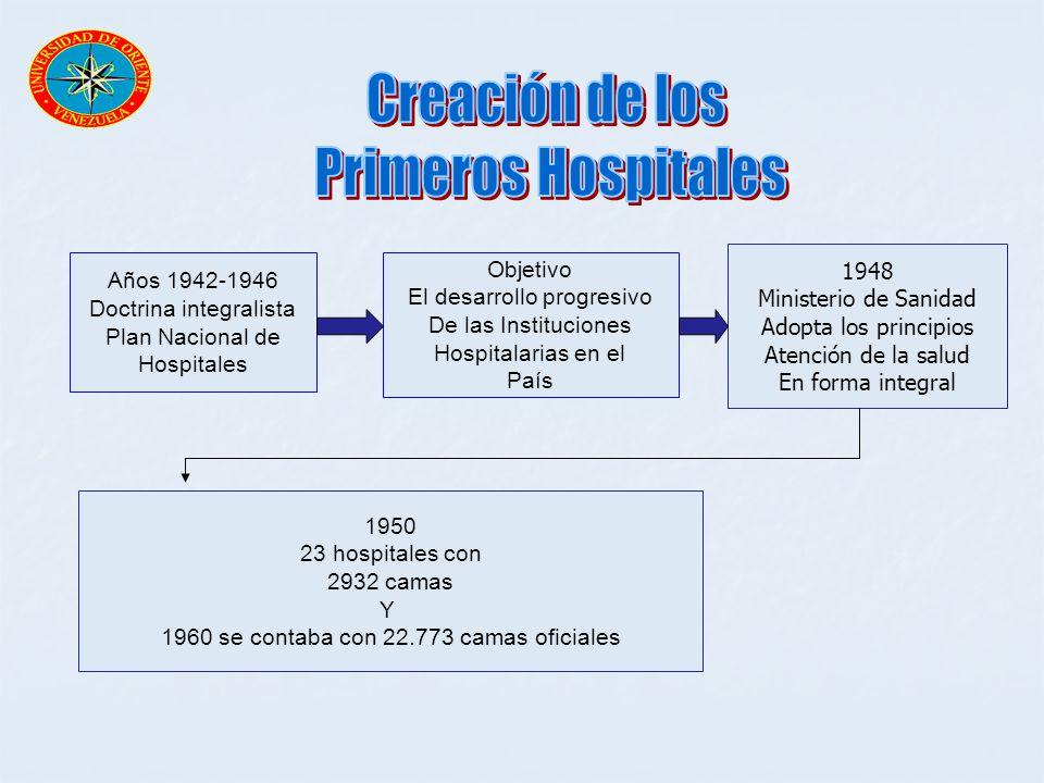 Creación de los Primeros Hospitales 1948 Objetivo Años 1942-1946