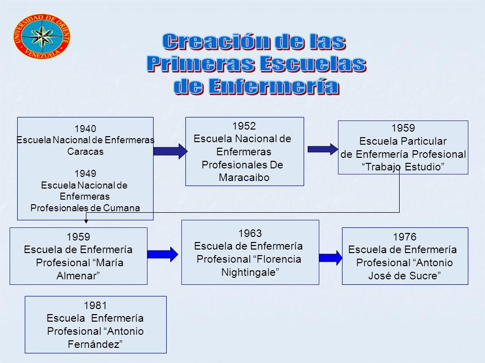 Creación de las Primeras Escuelas de Enfermería 1952