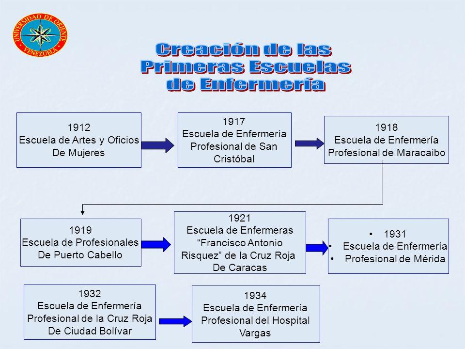 Creación de las Primeras Escuelas de Enfermería 1917 1912 1918