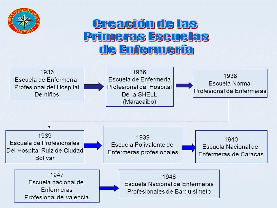 Creación de las Primeras Escuelas de Enfermería 1936 1936