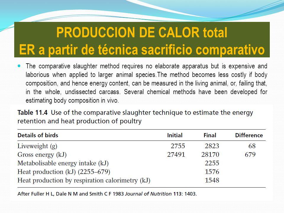 PRODUCCION DE CALOR total ER a partir de técnica sacrificio comparativo