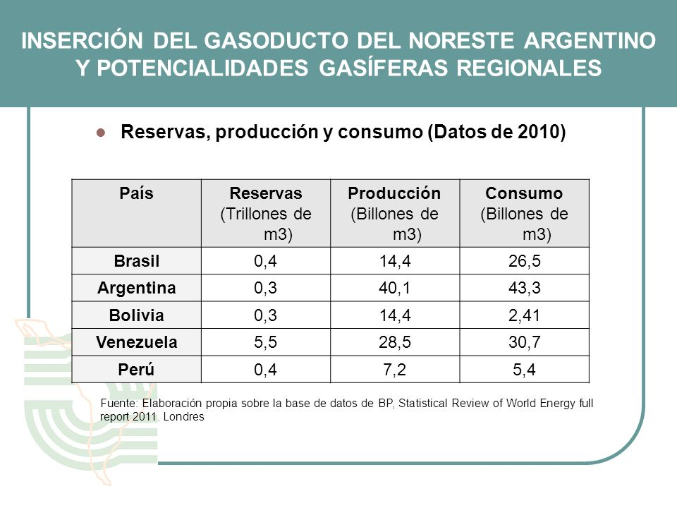 Reservas, producción y consumo (Datos de 2010)