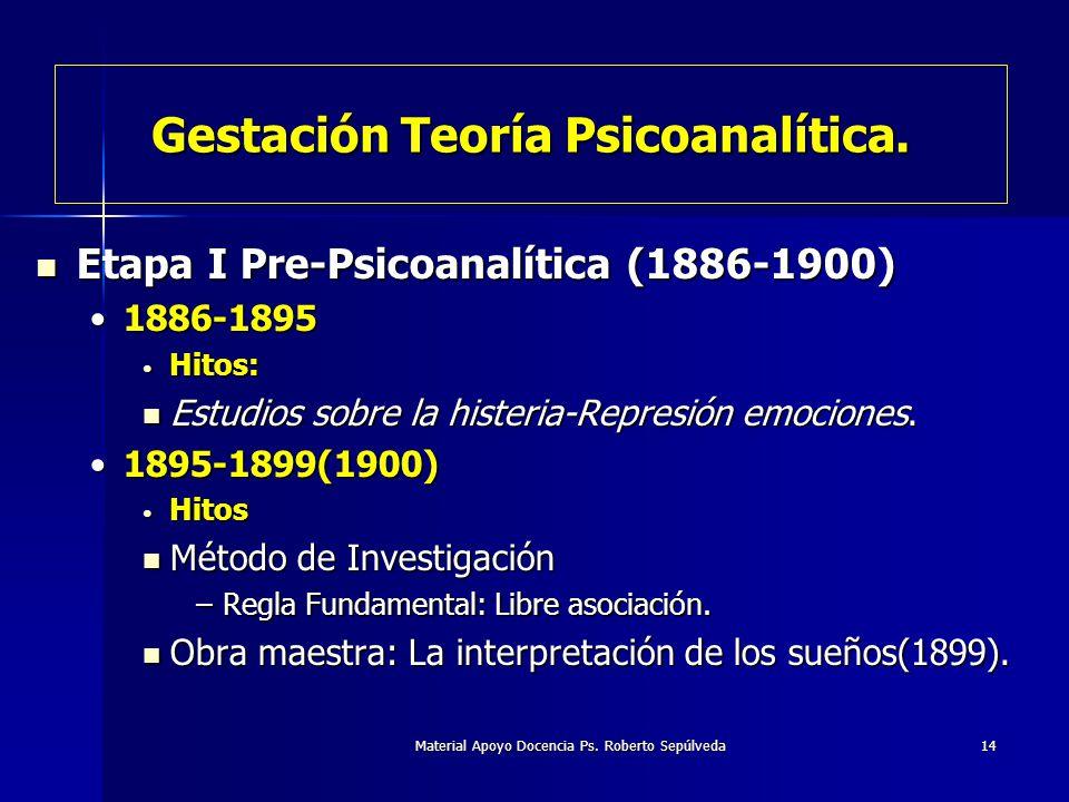 Gestación Teoría Psicoanalítica.