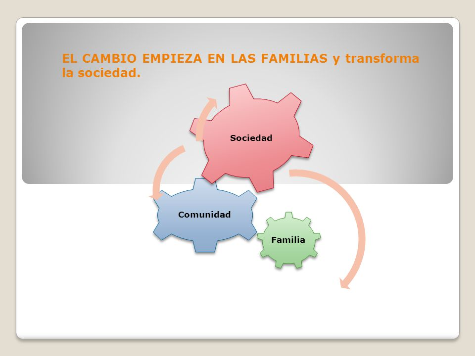 EL CAMBIO EMPIEZA EN LAS FAMILIAS y transforma la sociedad.