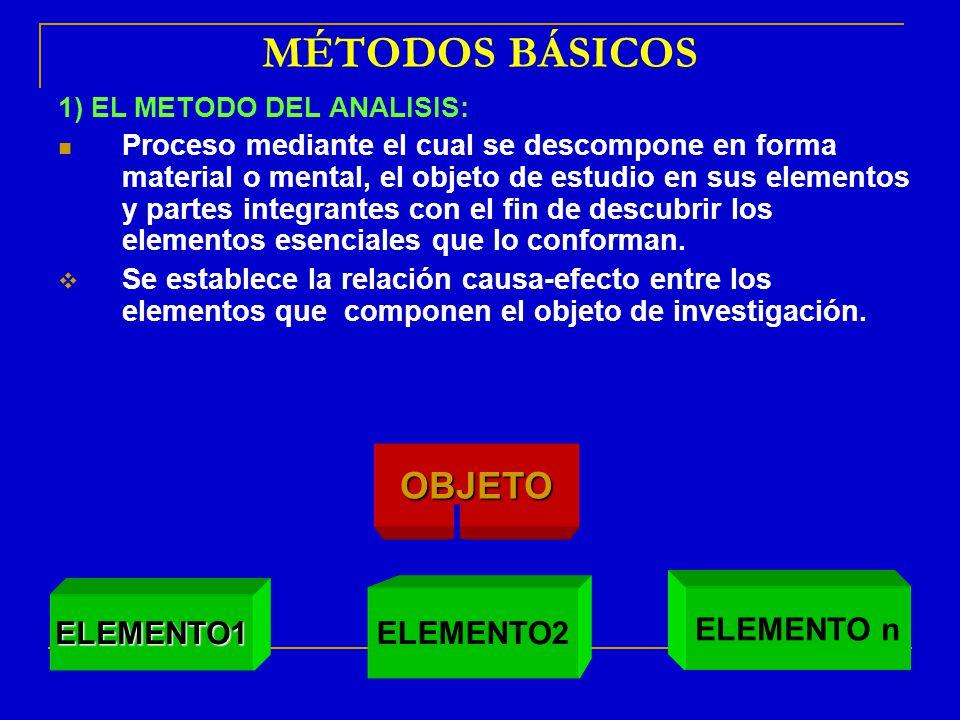 MÉTODOS BÁSICOS OBJETO ELEMENTO2 ELEMENTO n ELEMENTO1