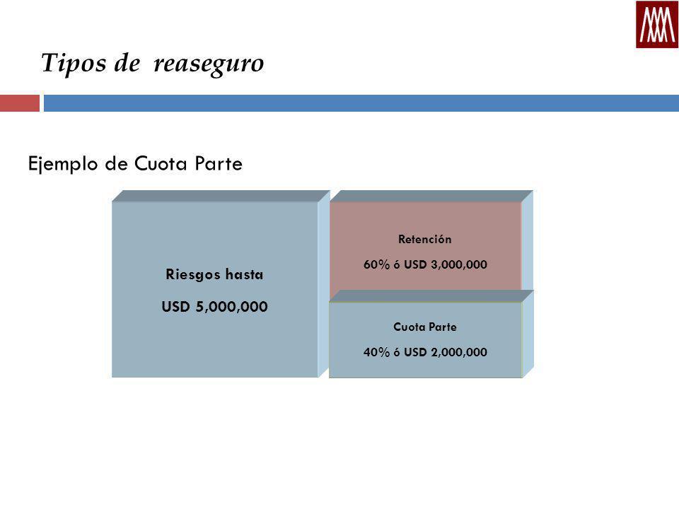 Tipos de reaseguro Ejemplo de Cuota Parte Riesgos hasta USD 5,000,000