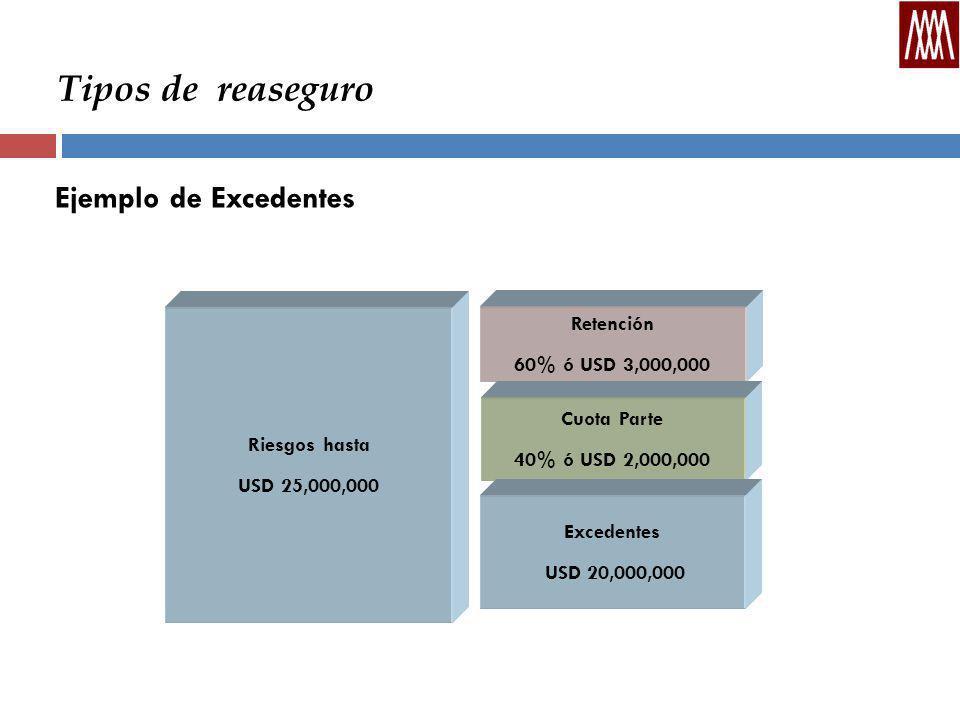 Tipos de reaseguro Ejemplo de Excedentes Retención 60% ó USD 3,000,000