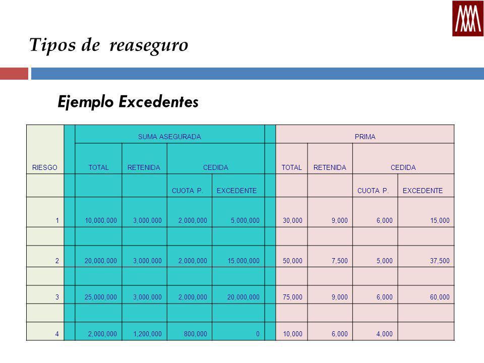 Tipos de reaseguro Ejemplo Excedentes RIESGO SUMA ASEGURADA PRIMA