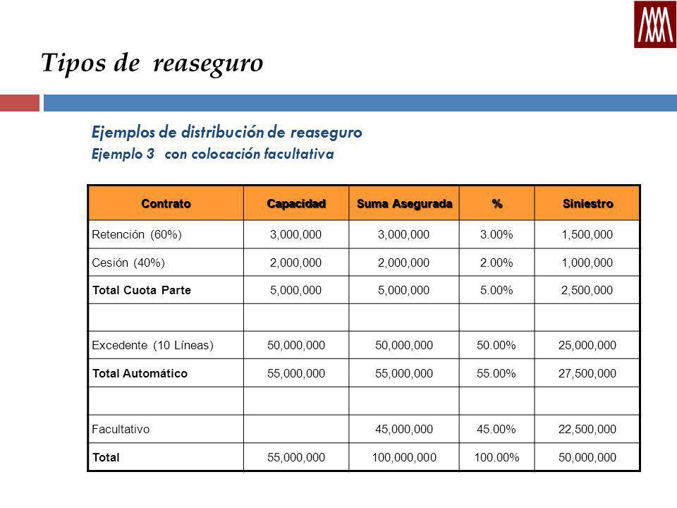 Tipos de reaseguro Ejemplos de distribución de reaseguro