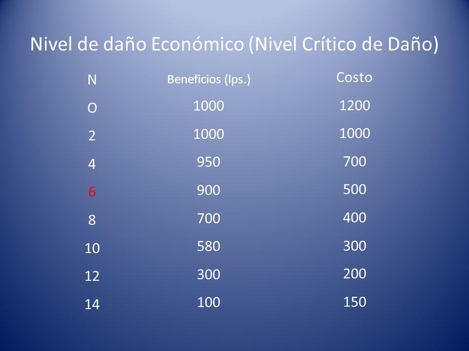 Nivel de daño Económico (Nivel Crítico de Daño)
