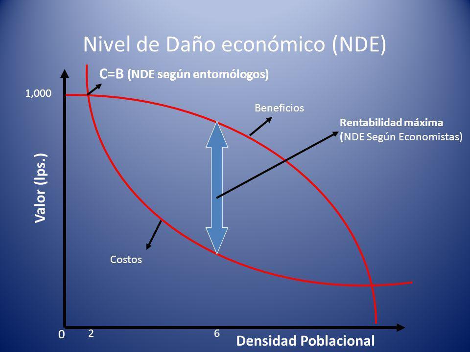 Nivel de Daño económico (NDE)