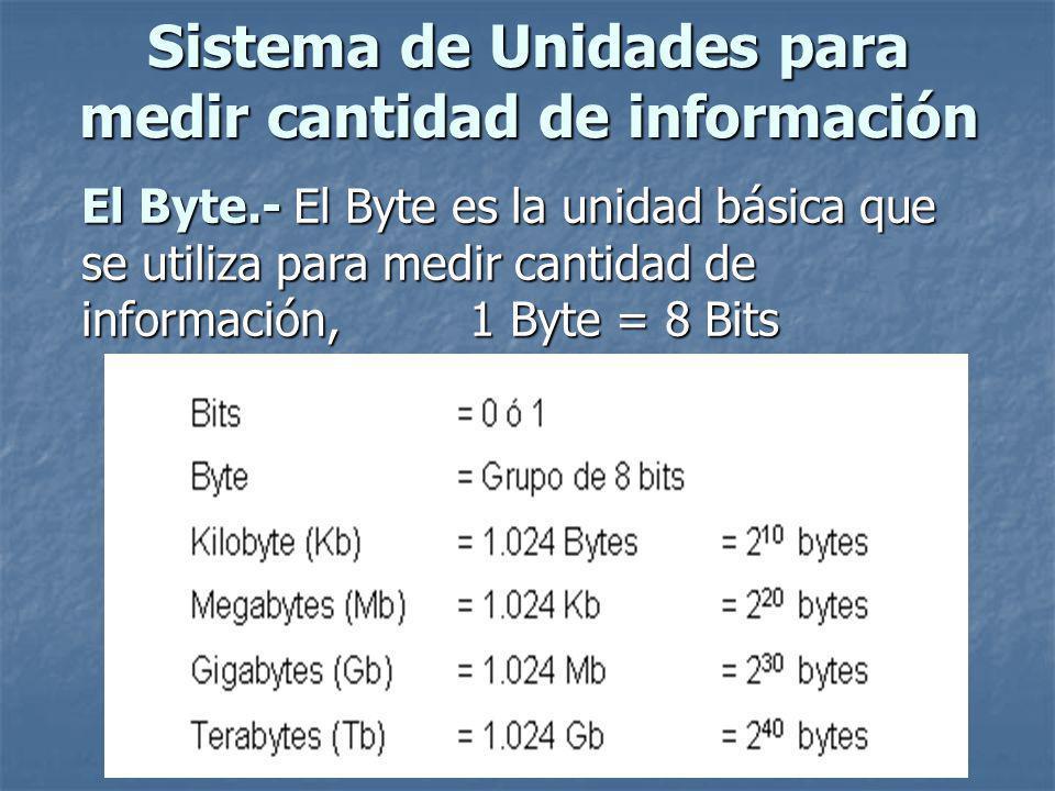 Sistema de Unidades para medir cantidad de información