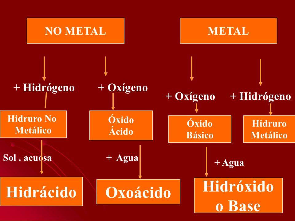 Hidrácido Oxoácido Hidróxido o Base