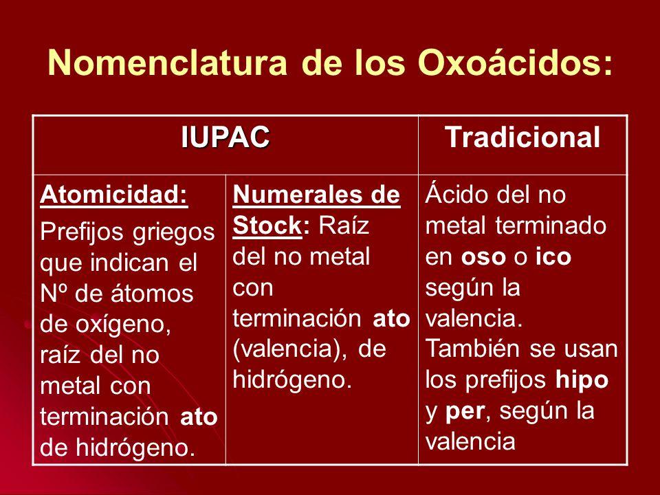 Nomenclatura de los Oxoácidos: