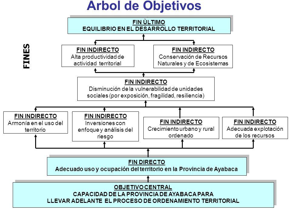 Arbol de Objetivos FINES