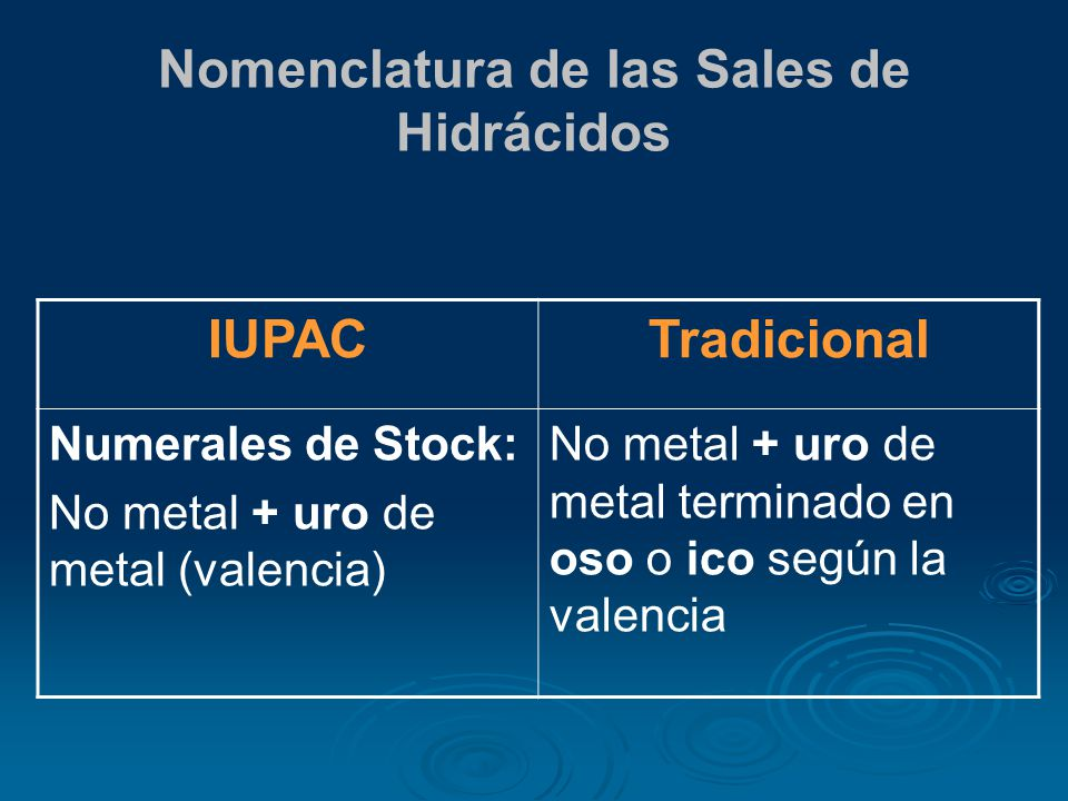 Nomenclatura de las Sales de Hidrácidos