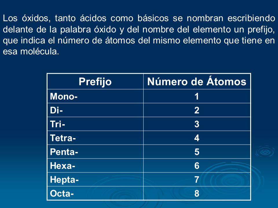 Prefijo Número de Átomos