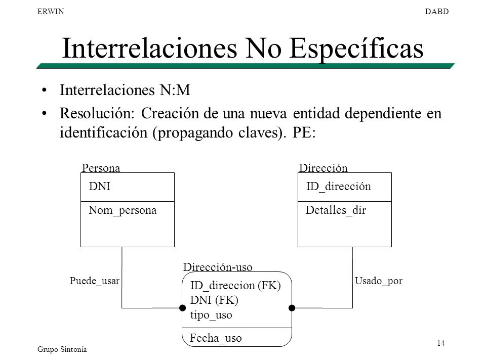Interrelaciones No Específicas