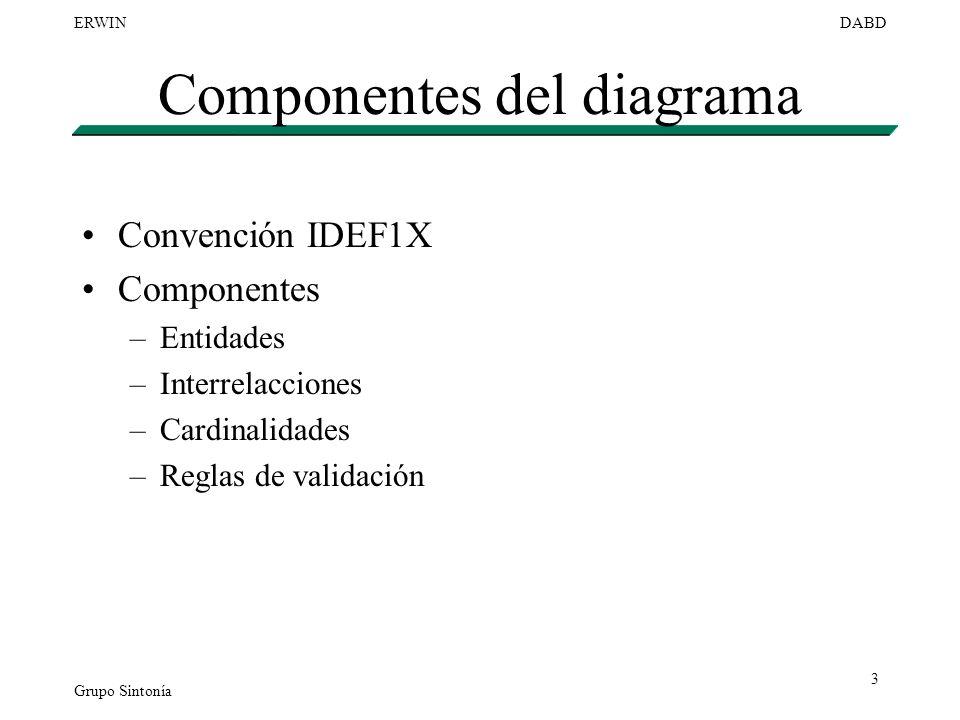 Componentes del diagrama