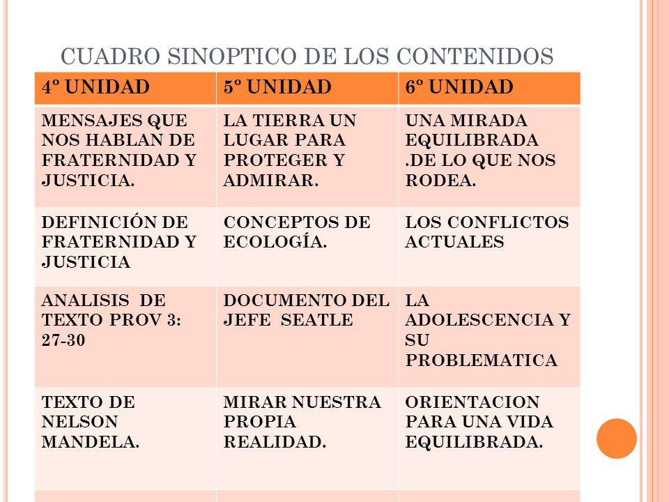 CUADRO SINOPTICO DE LOS CONTENIDOS