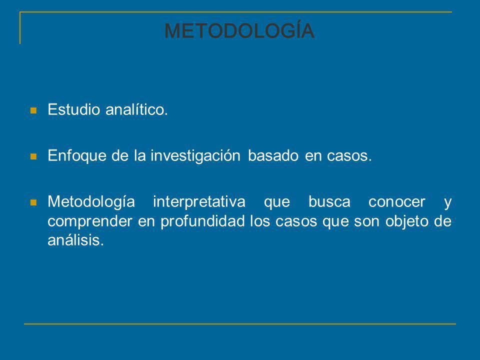 METODOLOGÍA Estudio analítico.
