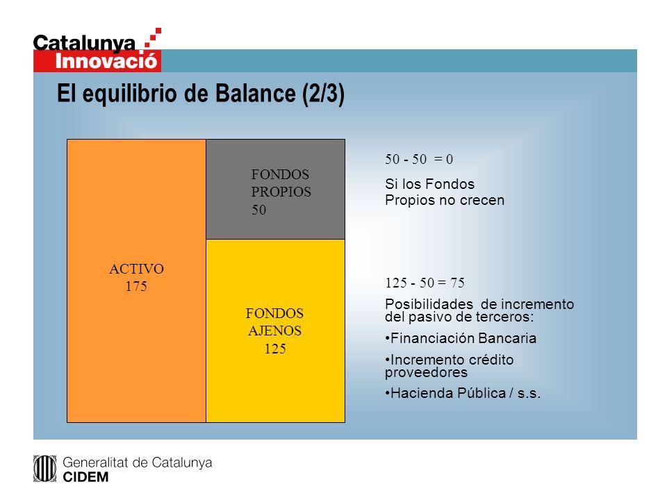 El equilibrio de Balance (2/3)