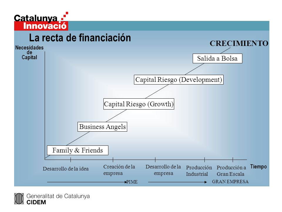 La recta de financiación