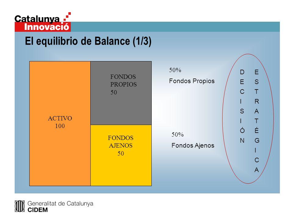 El equilibrio de Balance (1/3)
