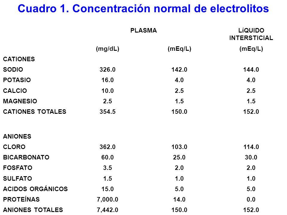 Cuadro 1. Concentración normal de electrolitos