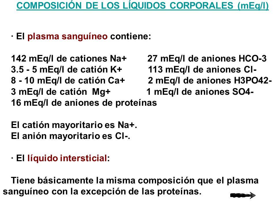 COMPOSICIÓN DE LOS LÍQUIDOS CORPORALES (mEq/l)