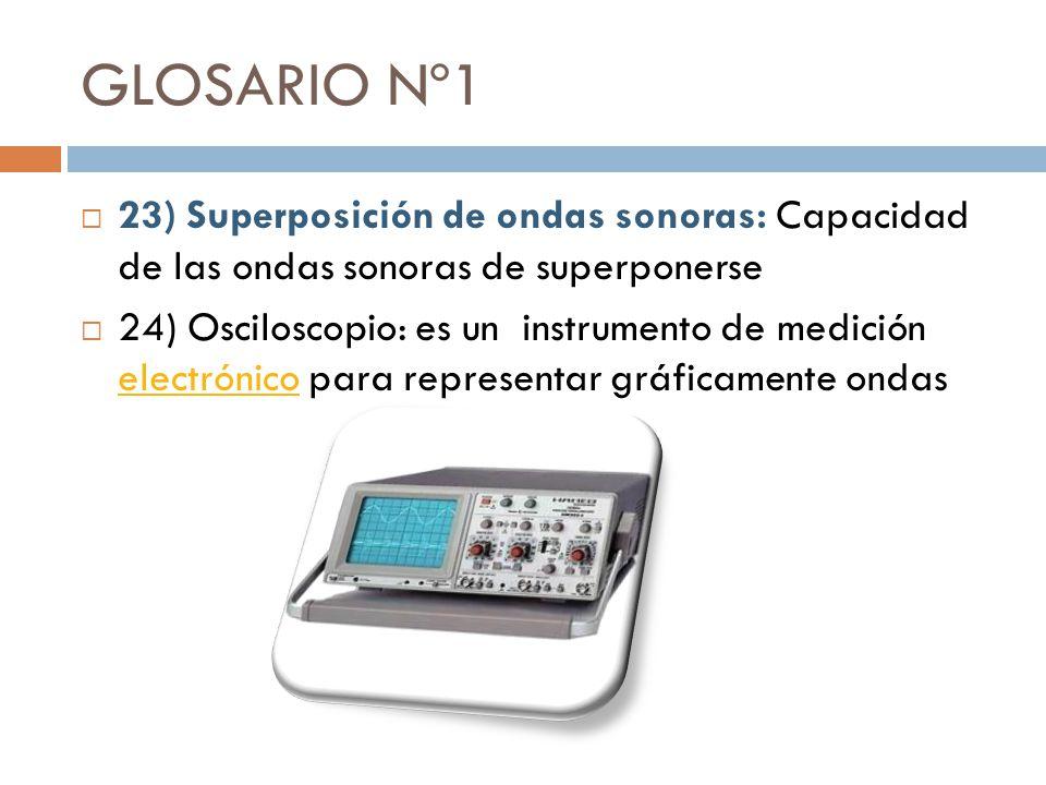 GLOSARIO Nº1 23) Superposición de ondas sonoras: Capacidad de las ondas sonoras de superponerse.