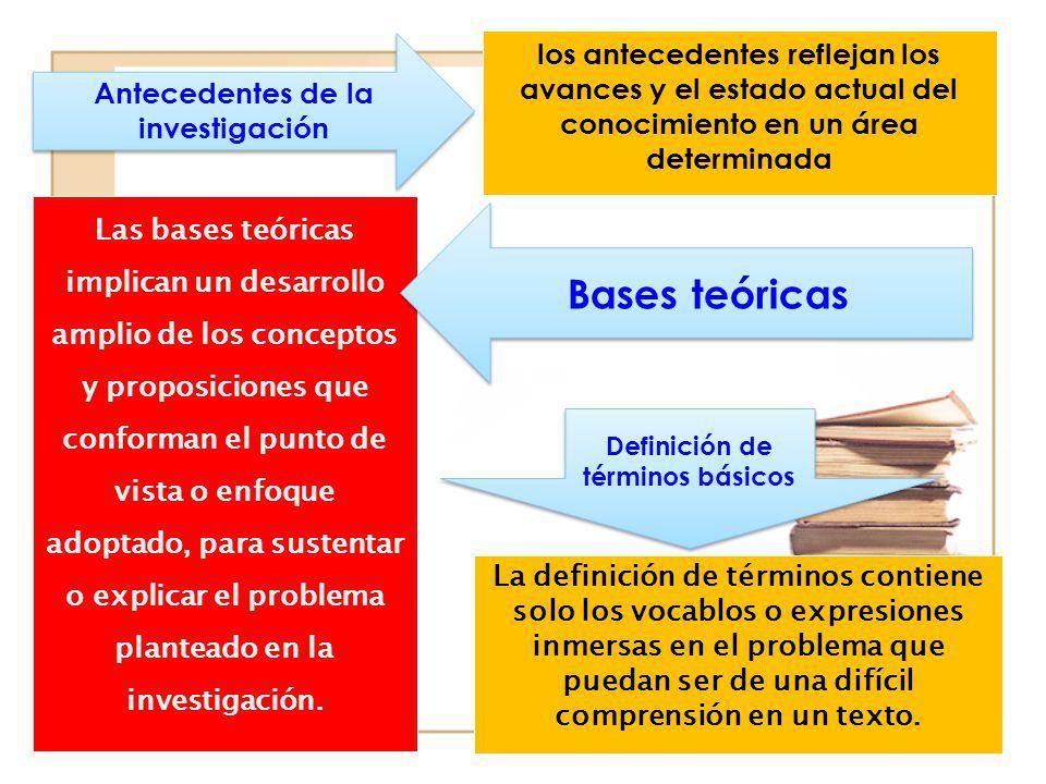 Antecedentes de la investigación Definición de términos básicos