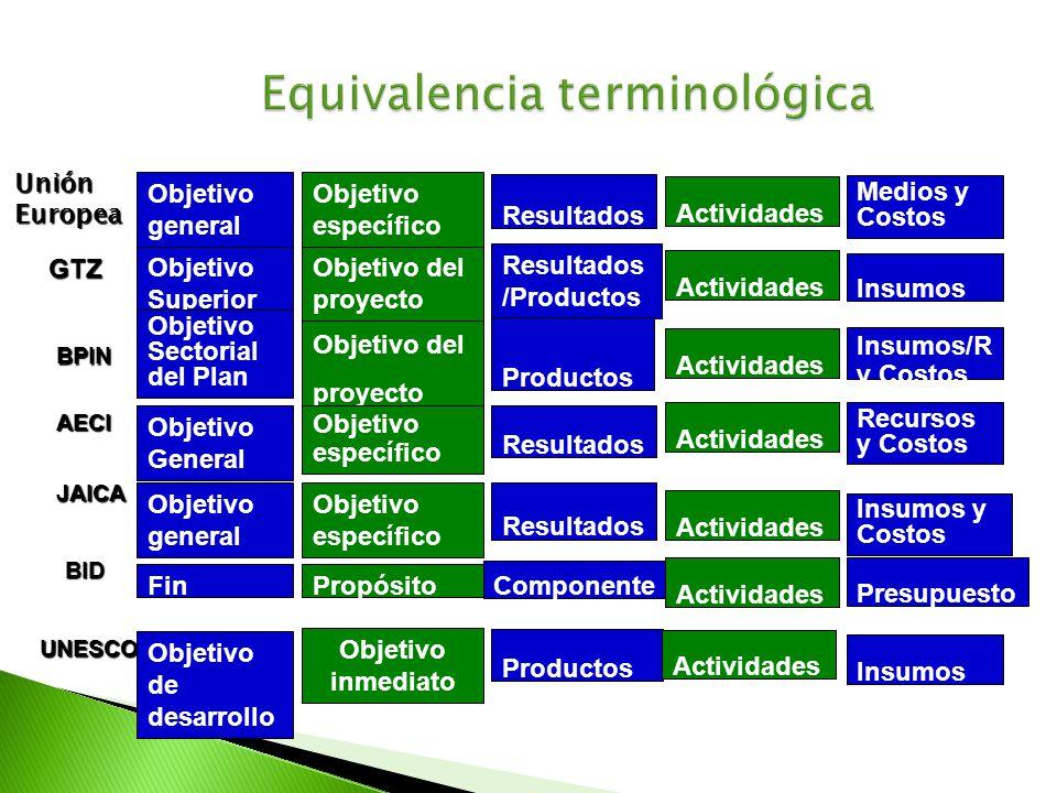Equivalencia terminológica