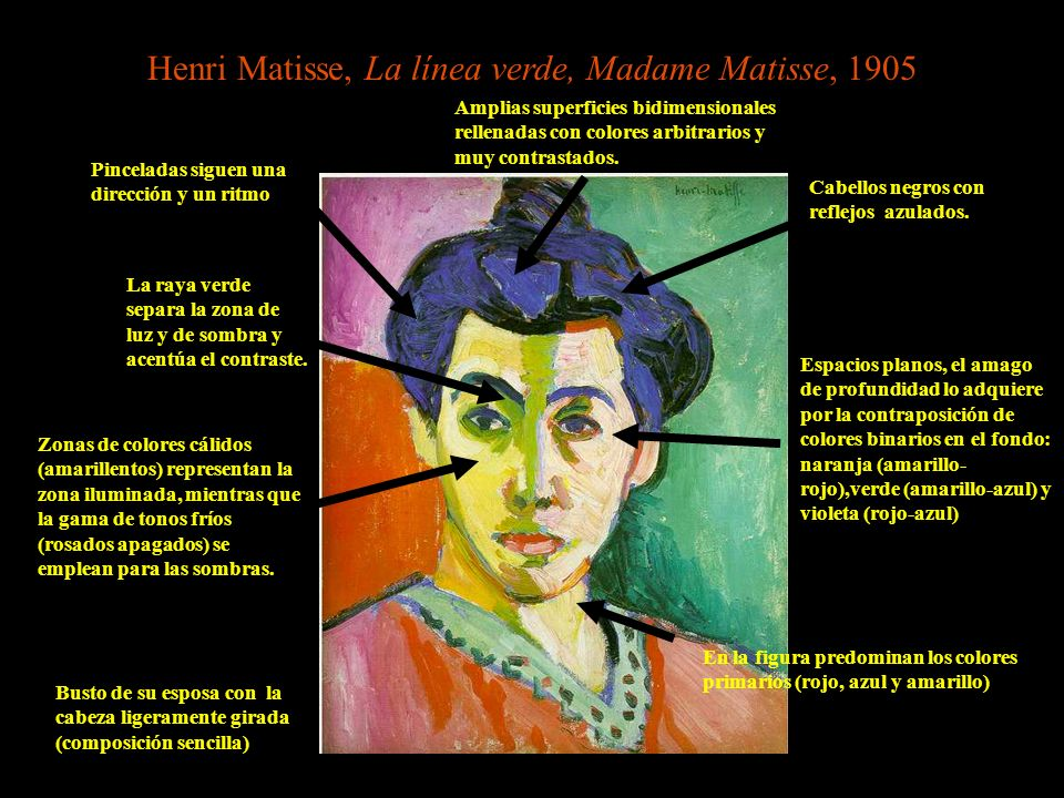 Henri Matisse, La línea verde, Madame Matisse, 1905