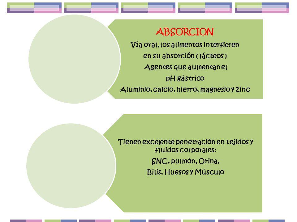 Vía oral, los alimentos interfieren en su absorción ( lácteos )