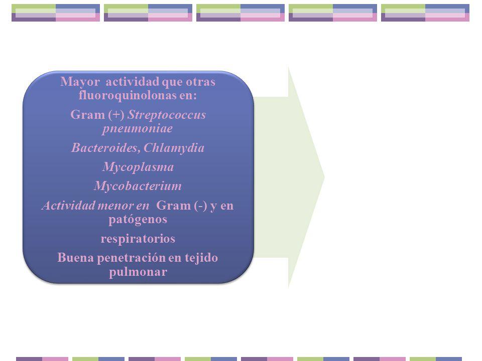 Mayor actividad que otras fluoroquinolonas en: