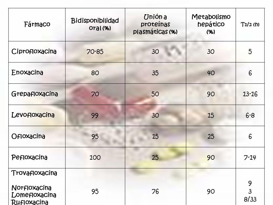 Bidisponibilidad oral (%)