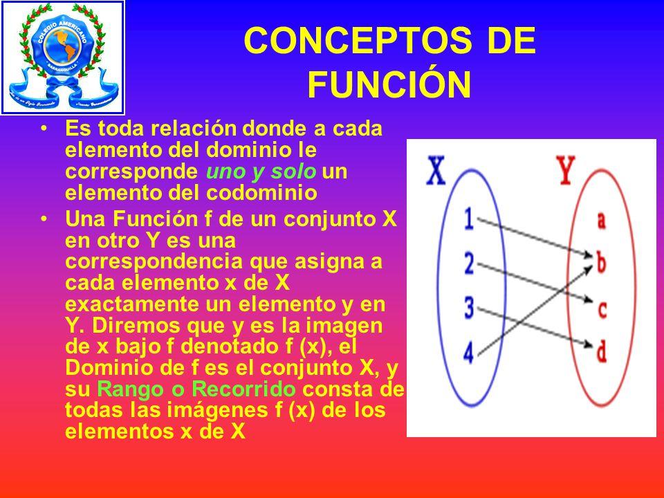 CONCEPTOS DE FUNCIÓN Es toda relación donde a cada elemento del dominio le corresponde uno y solo un elemento del codominio.