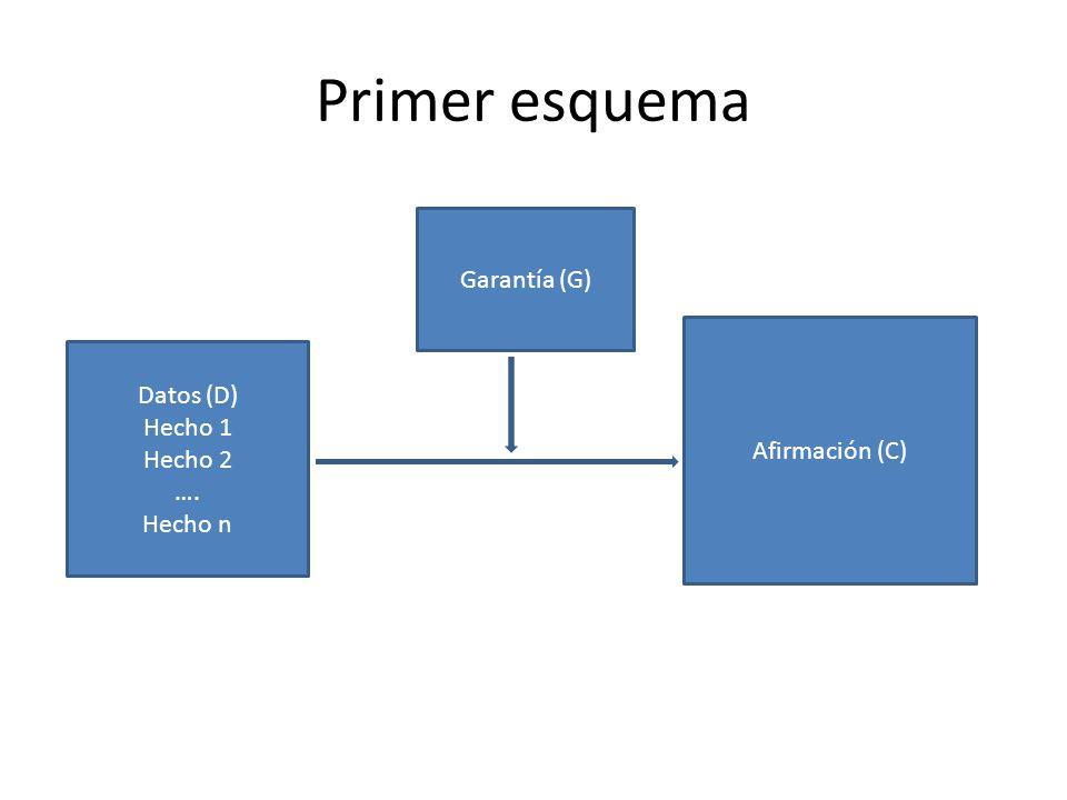 Primer esquema Garantía (G) Datos (D) Hecho 1 Afirmación (C) Hecho 2