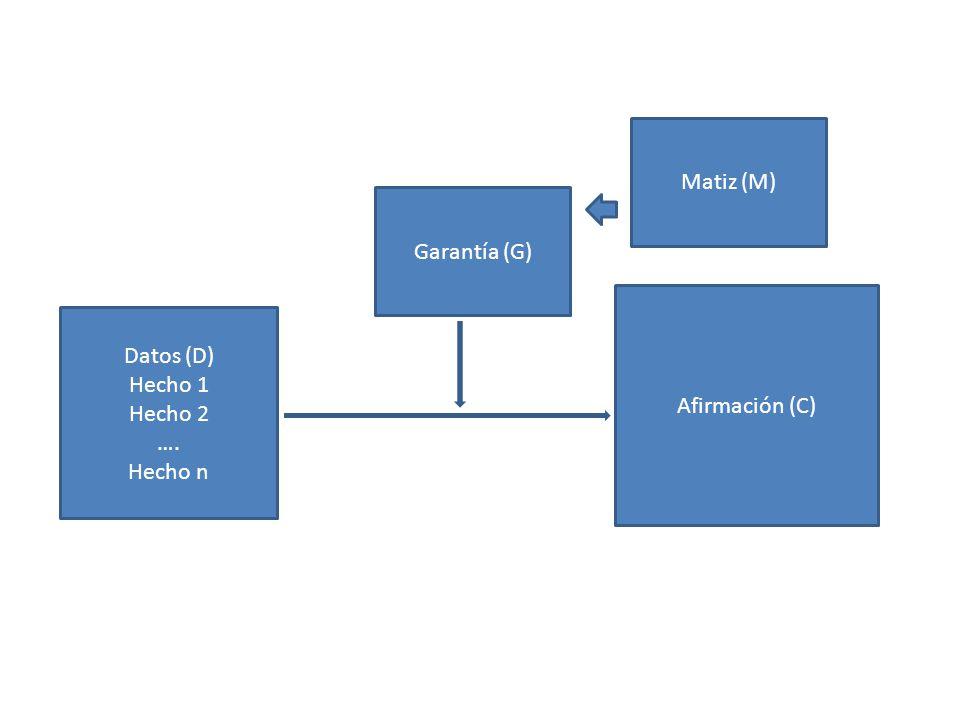 Matiz (M) Garantía (G) Afirmación (C) Datos (D) Hecho 1 Hecho 2 …. Hecho n