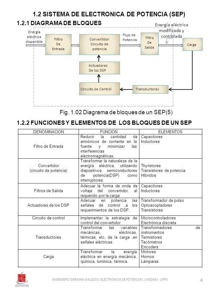 1.2 SISTEMA DE ELECTRONICA DE POTENCIA (SEP)