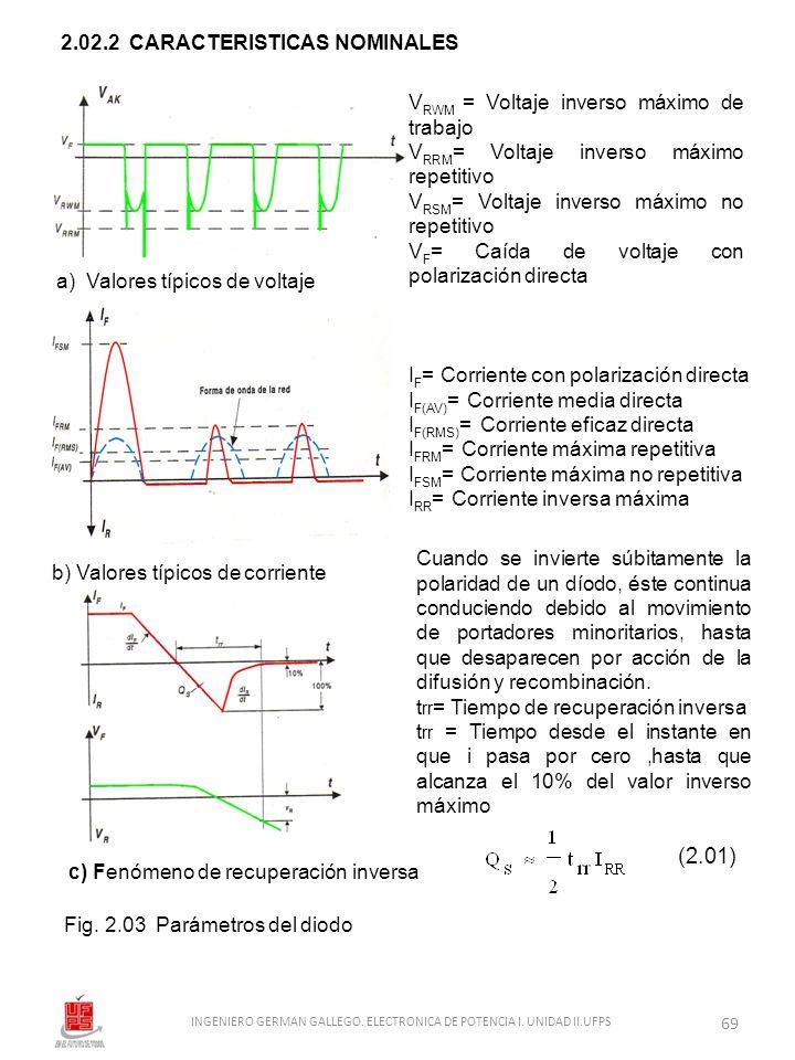 Fig. 2.03 Parámetros del diodo