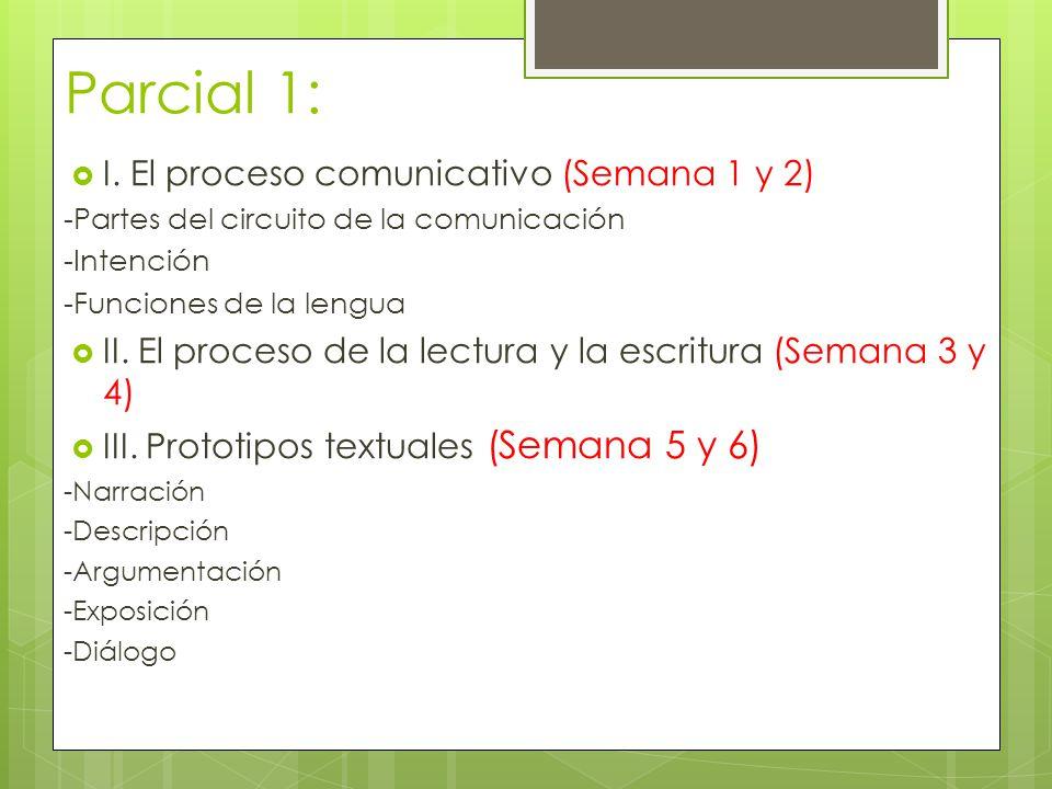 Parcial 1: I. El proceso comunicativo (Semana 1 y 2)
