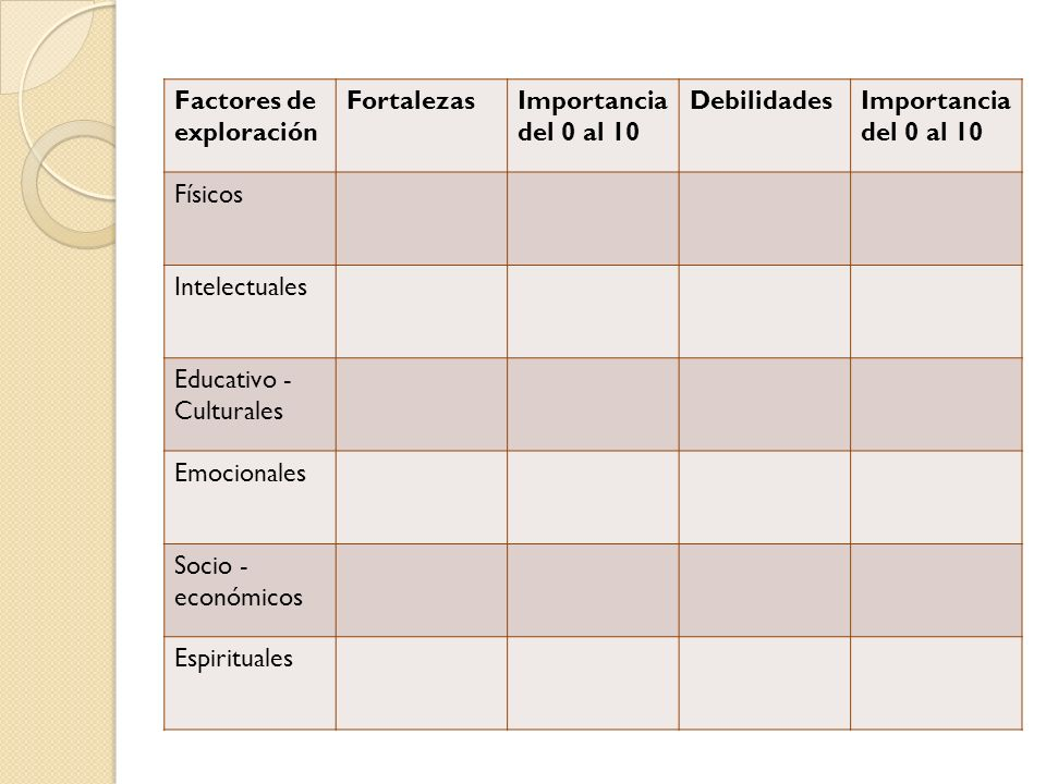 Factores de exploración