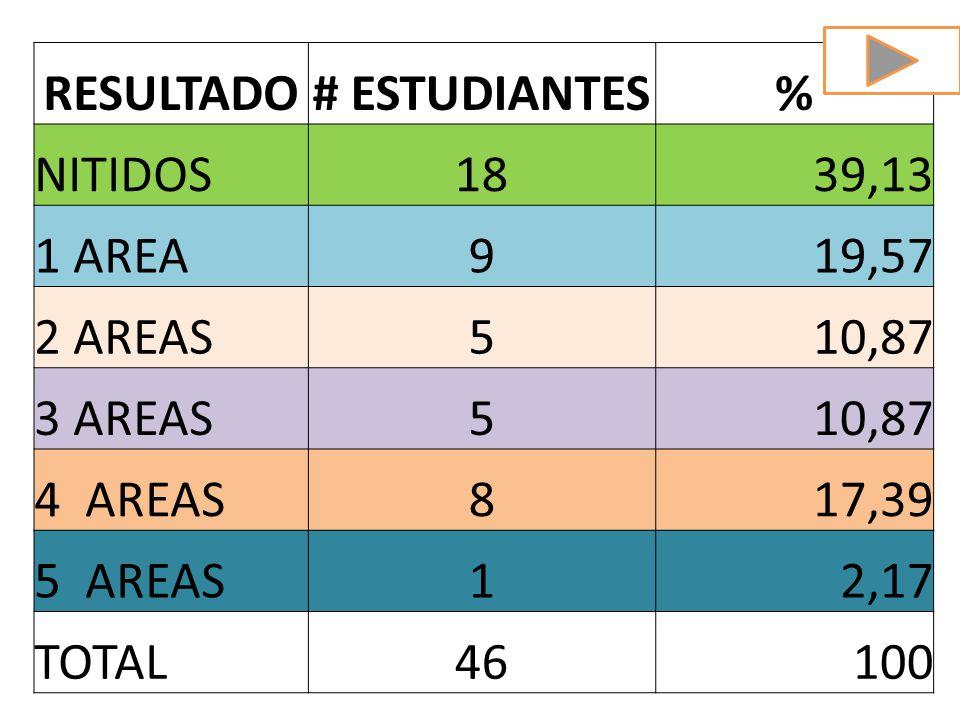 RESULTADO # ESTUDIANTES. % NITIDOS. 18. 39,13. 1 AREA. 9. 19,57. 2 AREAS. 5. 10,87. 3 AREAS.