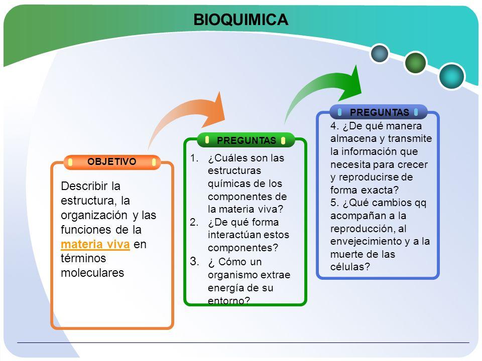 BIOQUIMICA PREGUNTAS. 4. ¿De qué manera almacena y transmite la información que necesita para crecer y reproducirse de forma exacta